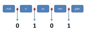 Fig. 1. Ví dụ về sự tương ứng giữa bài toán tách từ và bài toán gán nhãn chuỗi